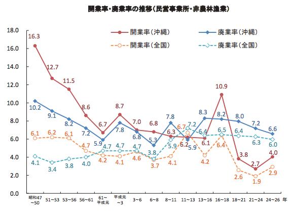 沖縄の開業率と廃業率