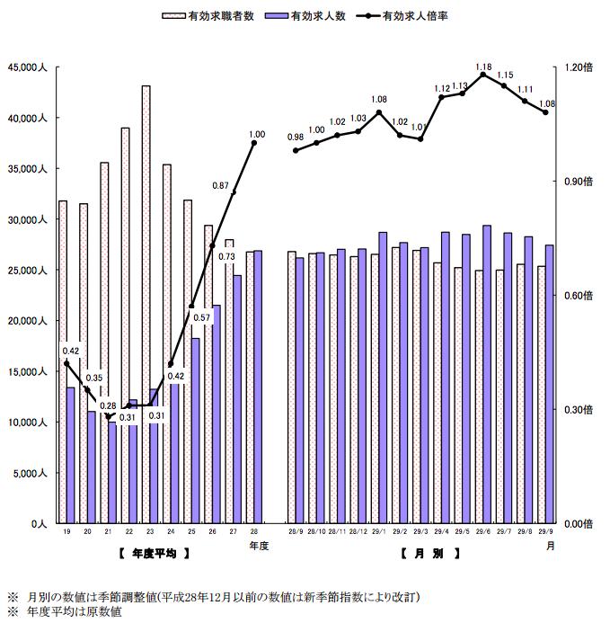 沖縄労働局 職業安定業務月報(平成29年9月)有効求人倍率