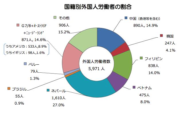 沖縄県で働く外国人労働者の割合(国籍別)