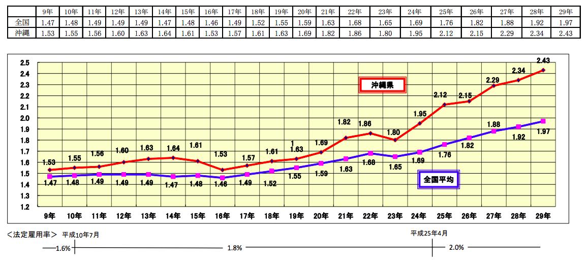 沖縄県の障害者雇用状況