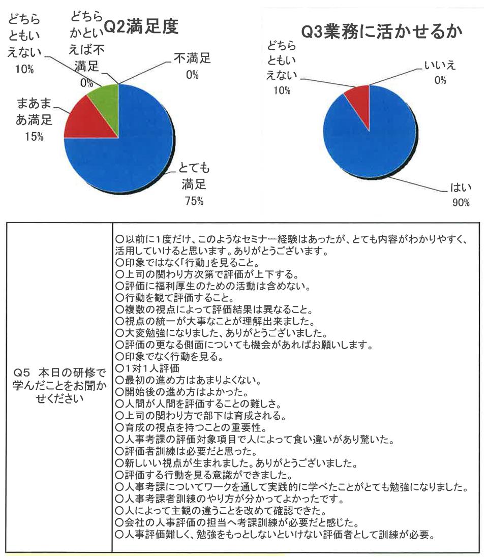 沖縄県社会保険労務士会 人事考課者訓練のアンケート