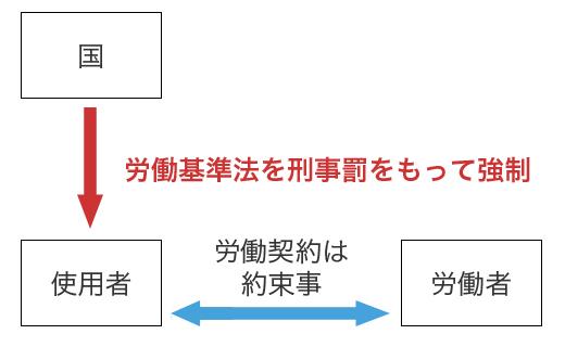 就業規則 第4回 関係図