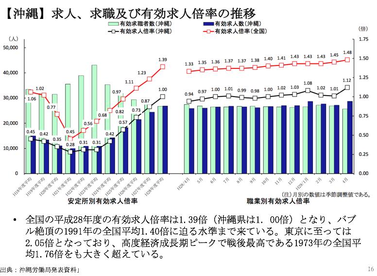 沖縄の求人、求職および有効求人倍率の推移