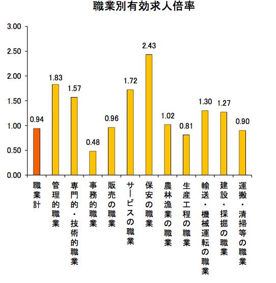 沖縄の有効求人倍率
